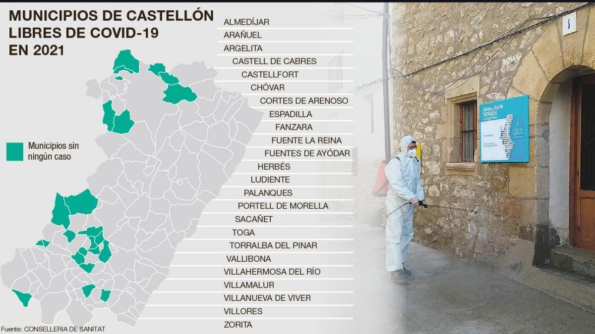 Casi la mitad de los municipios sin covid en la Comunitat son de Castellón