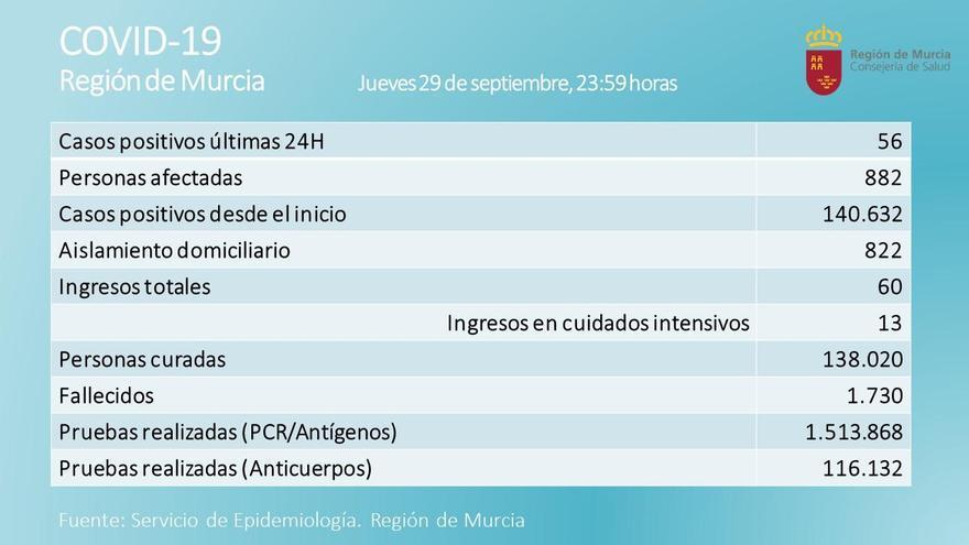 La Región registra 56 positivos de Covid-19 en una jornada sin fallecidos