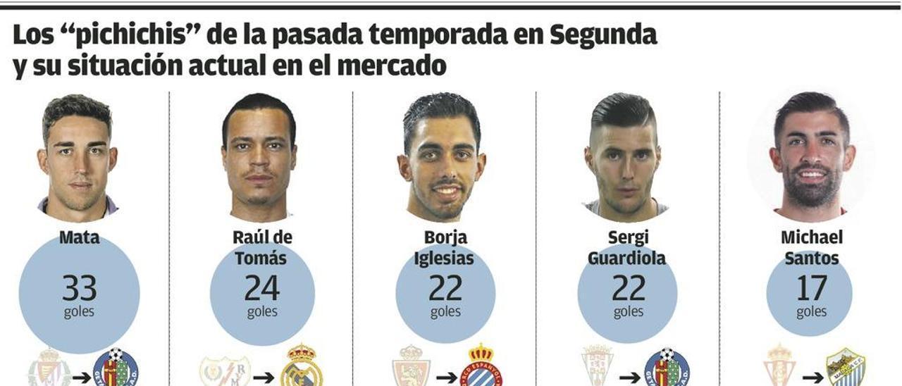Sporting y Oviedo llegan tarde a la subasta del gol