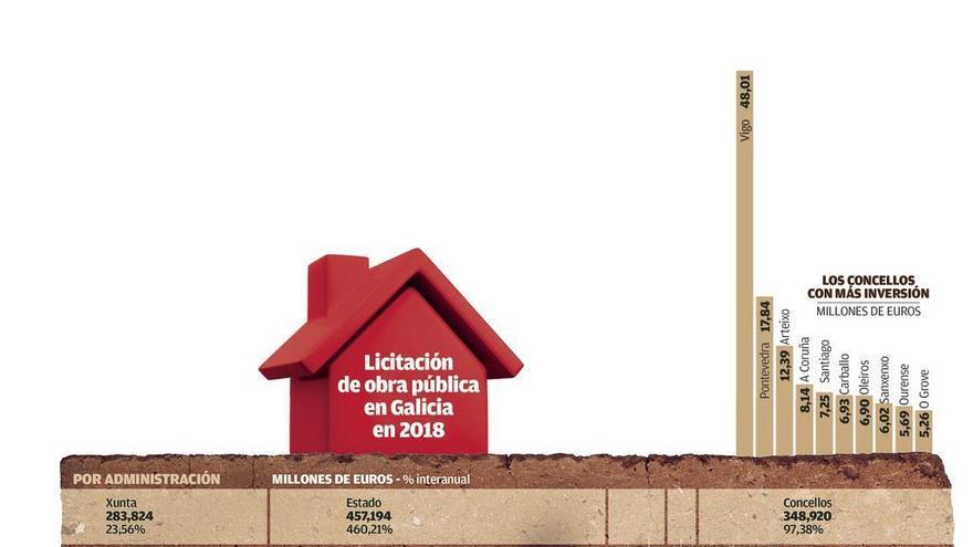 La inversión de los concellos en obra pública deja al sector el mejor balance del lustro