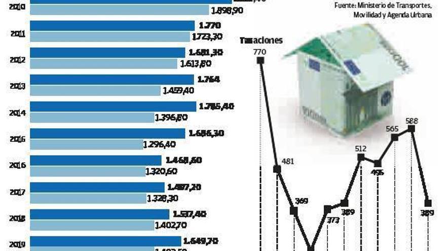 El precio de la vivienda nueva acelera su alza y se sitúa en su nivel más alto desde 2014
