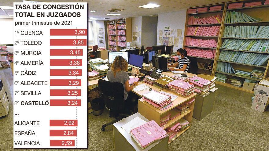El atasco judicial se agrava con un tapón de 28.000 casos pendientes en Castellón