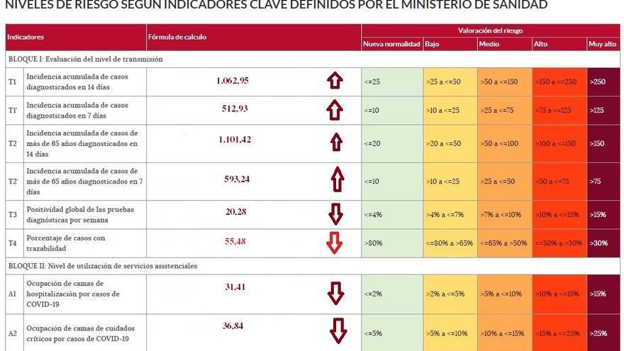 Semáforo COVID Zamora: la incidencia entre mayores de 65 años salta de los mil casos
