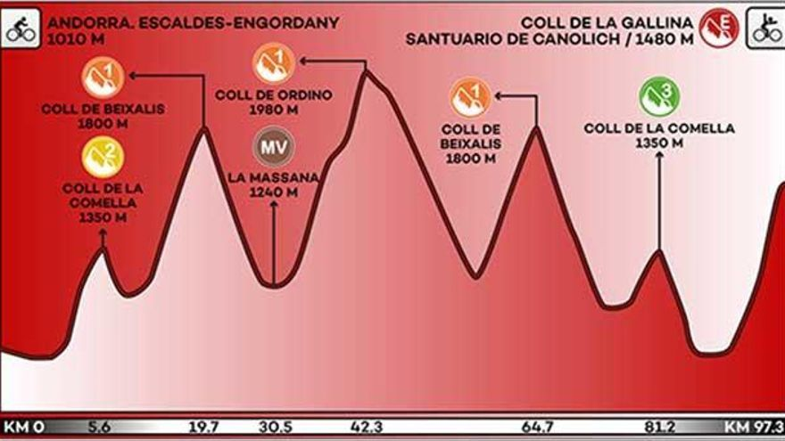 Recorrido y perfil de la etapa 20 de la Vuelta a España