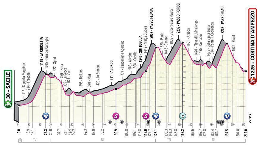 Perfil de la etapa de hoy del Giro de Italia 2021: Canazei - Sega di Ala