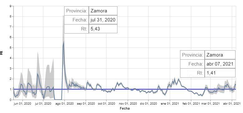 Índice de reproducción del virus en Zamora