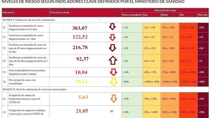 Baja la presión hospitalaria en Zamora, con solo 20 ingresados con coronavirus