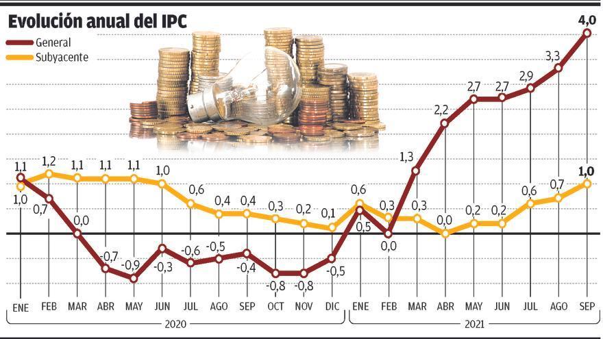 La inflación reduce el valor del ahorro de los extremeños en unos 800 millones