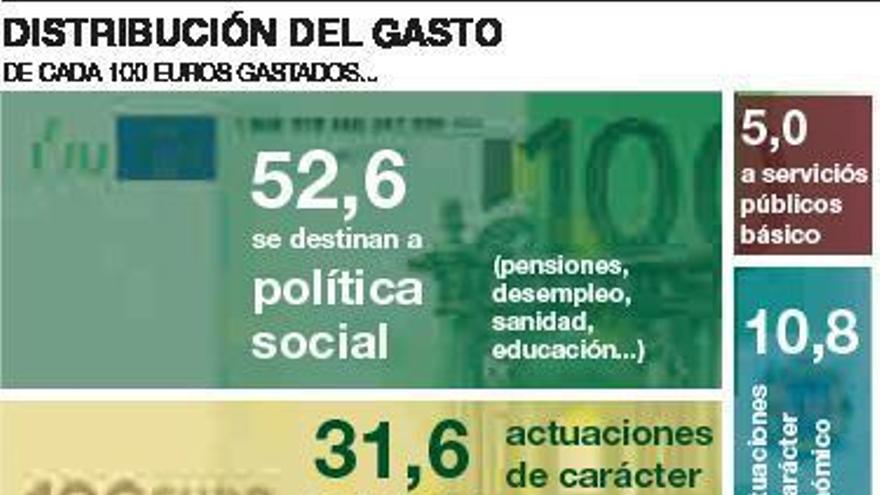 El gasto social cuenta con 9.000 millones de euros europeos