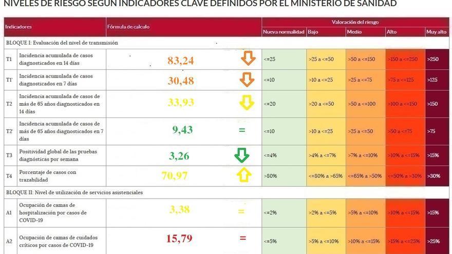 La incidencia del coronavirus sigue a la baja en Zamora, aunque le adelanta ya Salamanca