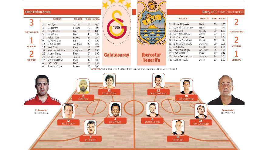 Directo: Galatasaray Basketbol - CB Canarias