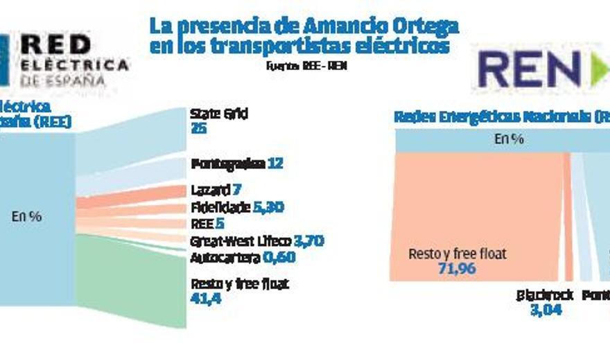 Amancio Ortega compra el 12% del transportista de la electricidad de Portugal