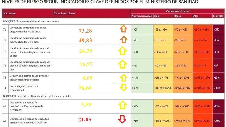 El hospital de Zamora supera de nuevo la decena de pacientes de coronavirus
