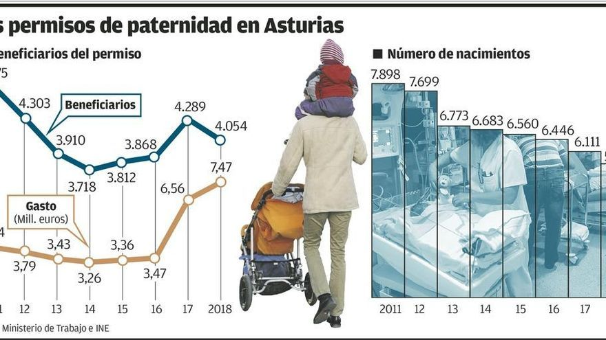 Un tercio de los padres asturianos eluden solicitar el permiso de paternidad