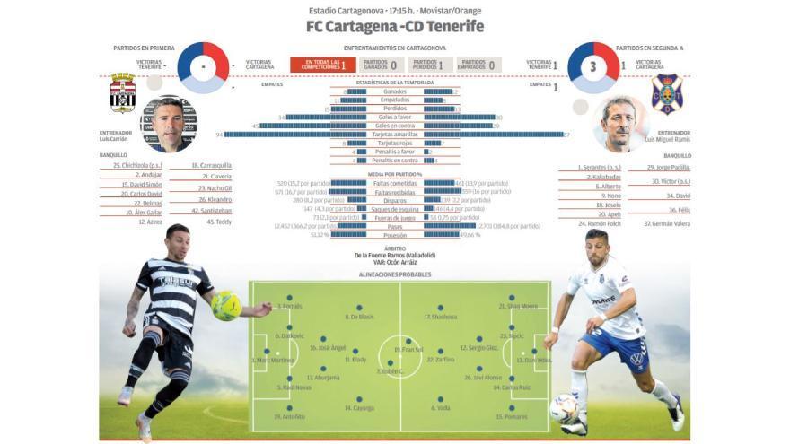 Directo: CD Cartagena - CD Tenerife