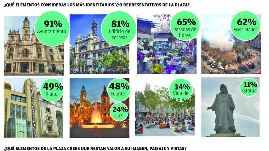 El 53 % de los vecinos cree que la actual plaza del Ayuntamiento no es agradable