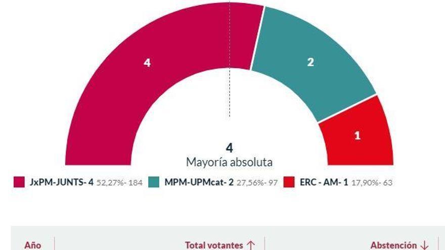 Josep Fuentes reafirma la posició d'alcalde a Pont de Molins