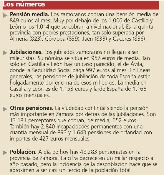 Las pensiones en Zamora.