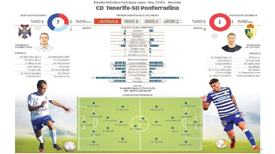 Directo: CD Tenerife - SD Ponferradina