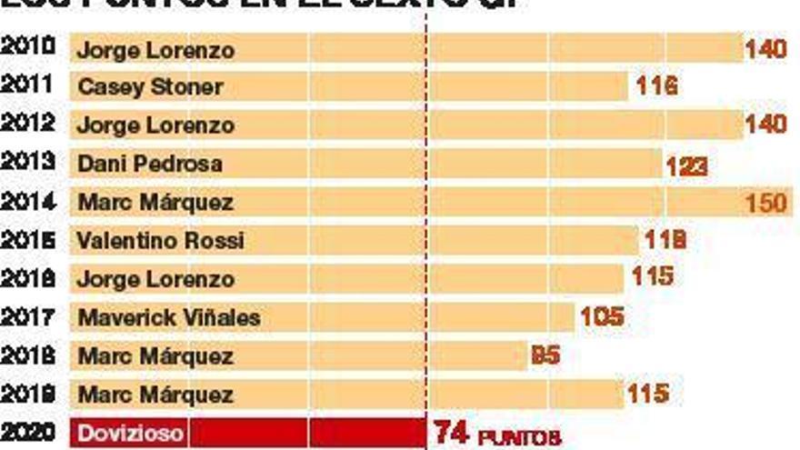 Nunca el líder de MotoGP tuvo tan pocos puntos