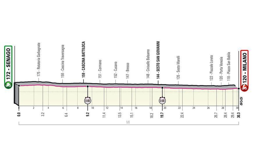 Perfil etapa de hoy Giro de Italia 2021: Senago - Milán