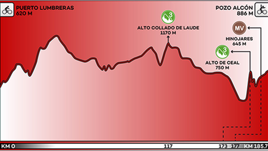 Recorrido y perfil de la etapa 7 de la Vuelta a España