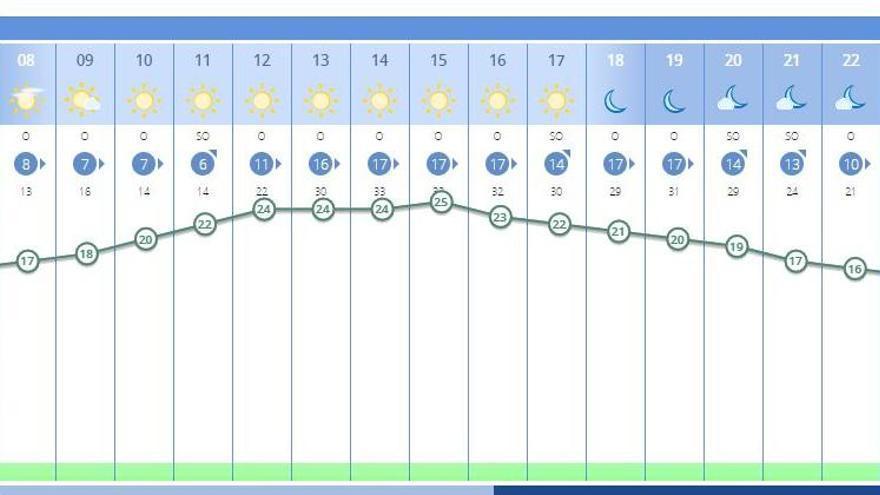 El tiempo en València ciudad mañana, 29 de enero, según la previsión de la Aemet.