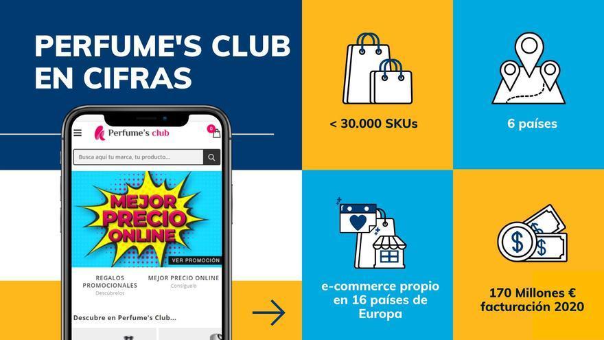 Perfume´s Club asegura el precio mínimo en miles de productos a través de la tecnología de Minderest