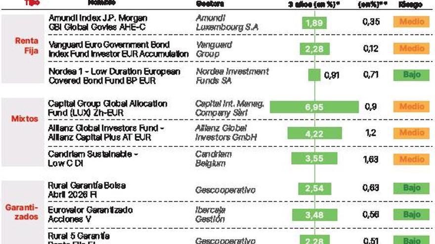 9 fondos a prueba de conservadores