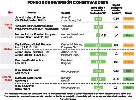 9 fondos a prueba deconservadores