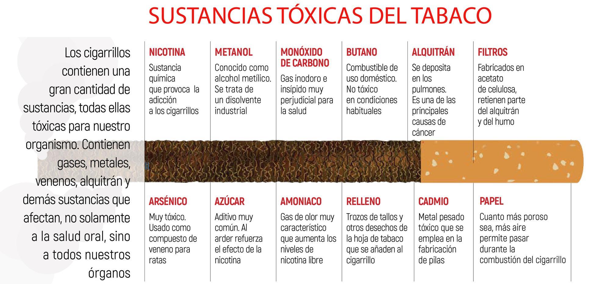 Sustancias tóxicas del tabaco