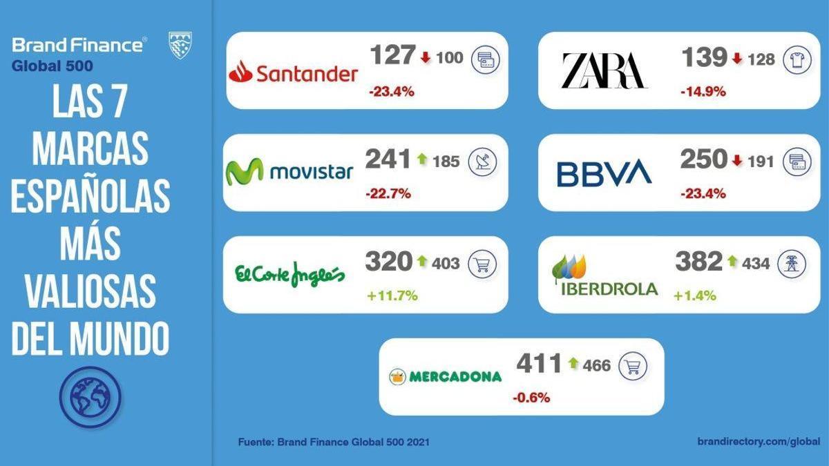 7 marcas españolas siguen entre las más valiosas del mundo pese a la pandemia