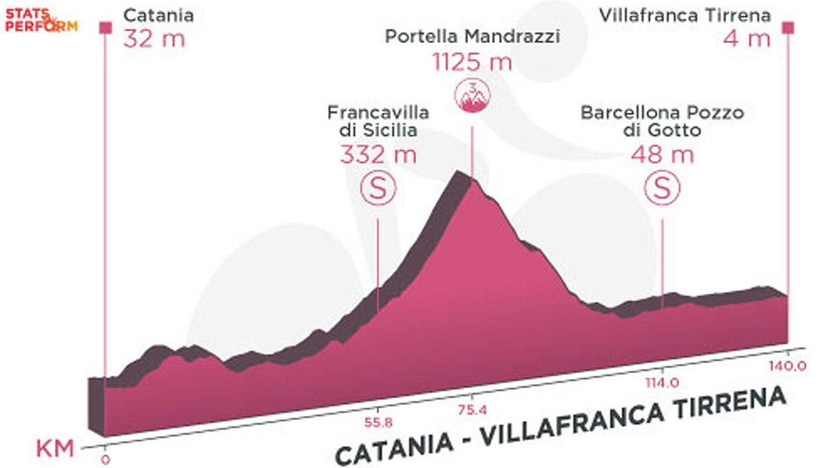 Profile of today's stage of the 2020 Giro d'Italia: Catania - Villafranca Tirrena.