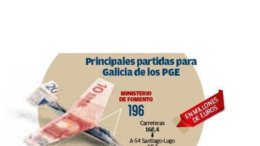 El Gobierno reserva 55 millones de euros para rebajar los peajes en la AP-9 el próximo año