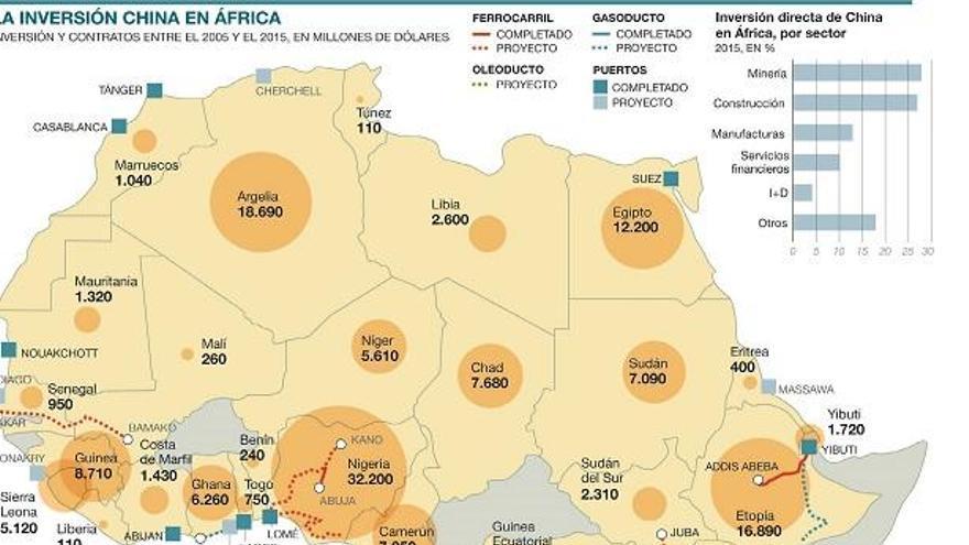 China apuntala con un gran 'plan Marshall' su conquista de África