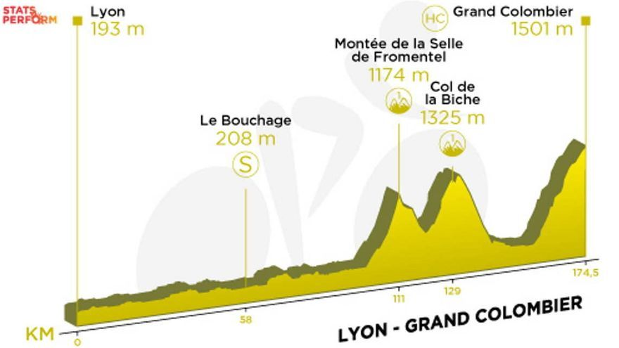 Tour de Francia: Recorrido y perfil de la etapa 15