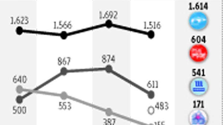 Resultados Elecciones Gallegas en Miño