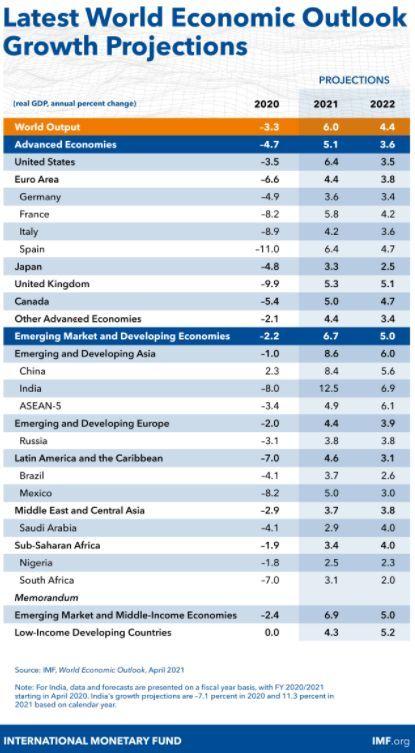 Ultimas Perspectivas de Crecimiento Economico Global según el FMI.
