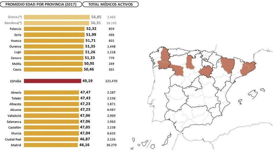 Fuente: Estudio sobre Demografía Médica de la OMC