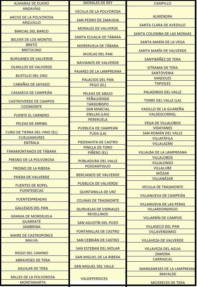 Listado de pueblos de Zamora