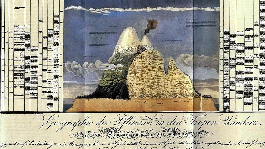 Humboldt, los secretos de los volcanes y las plantas
