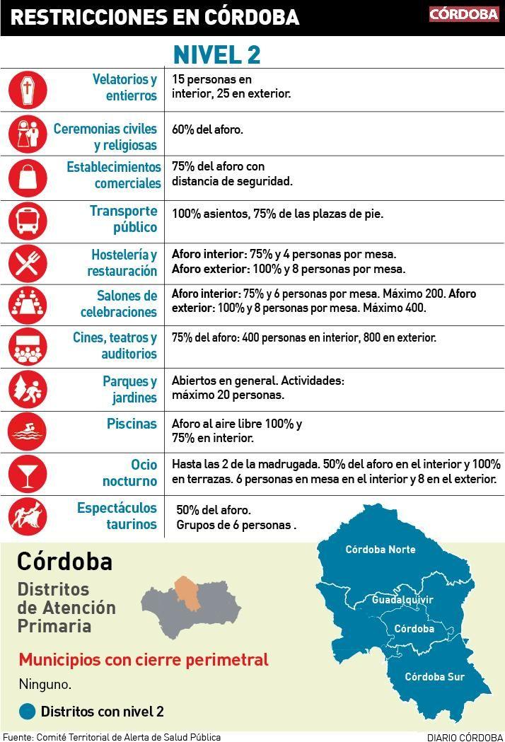 Restricciones en Córdoba.