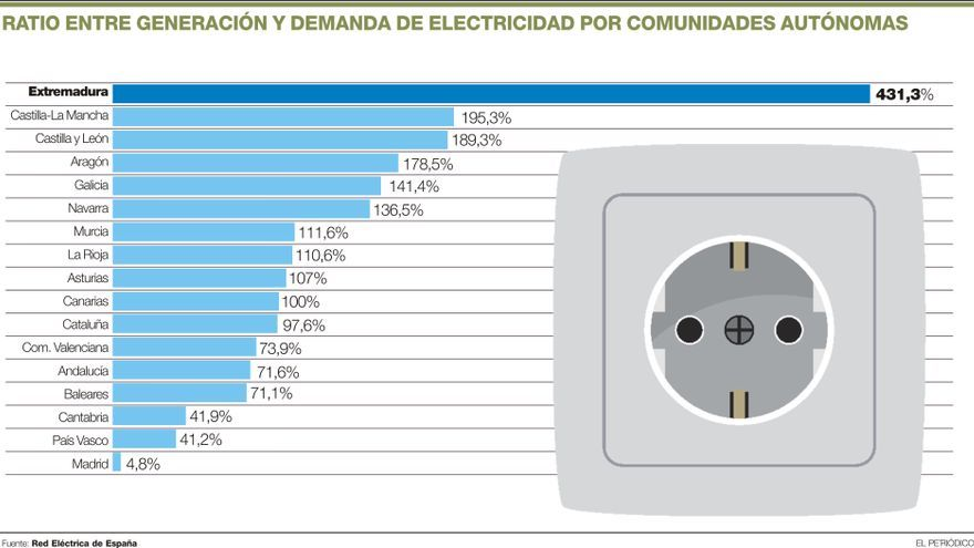 El excedente eléctrico extremeño es el triple que el segundo mayor del país