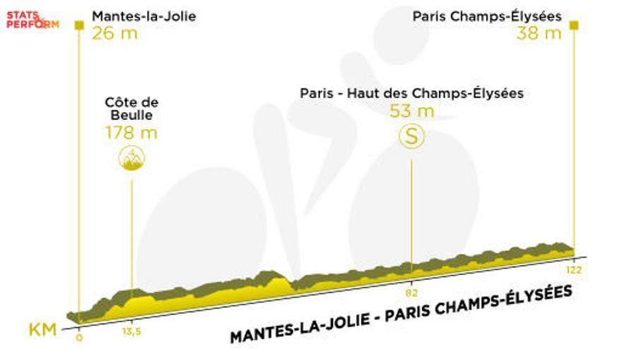 Tour de Francia: Recorrido y perfil de la etapa 21