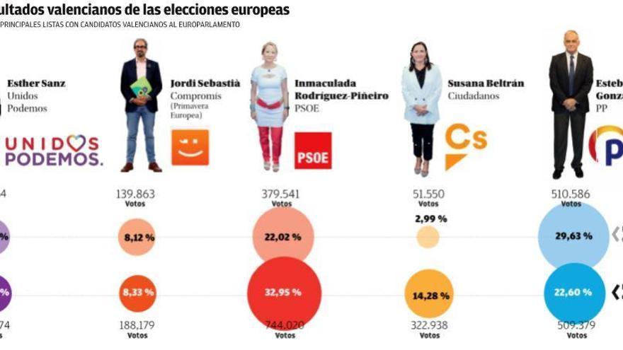 El PSOE gana las europeas en la CV tras treinta años de victorias consecutivas del PP