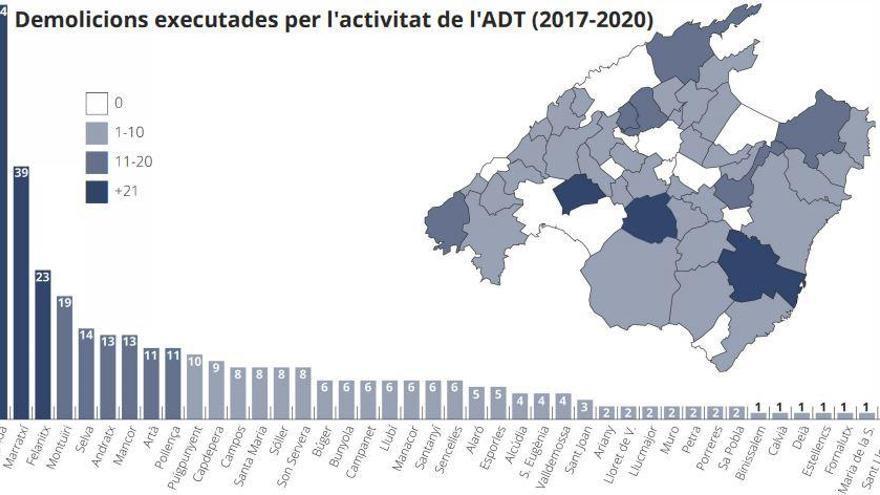 Algaida, Marratxí y Felanitx lideran las demoliciones urbanísticas en suelo rústico