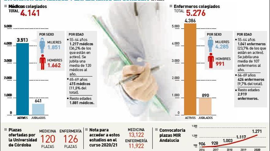 Córdoba necesita incorporar a 200 médicos y 1.800 enfermeras