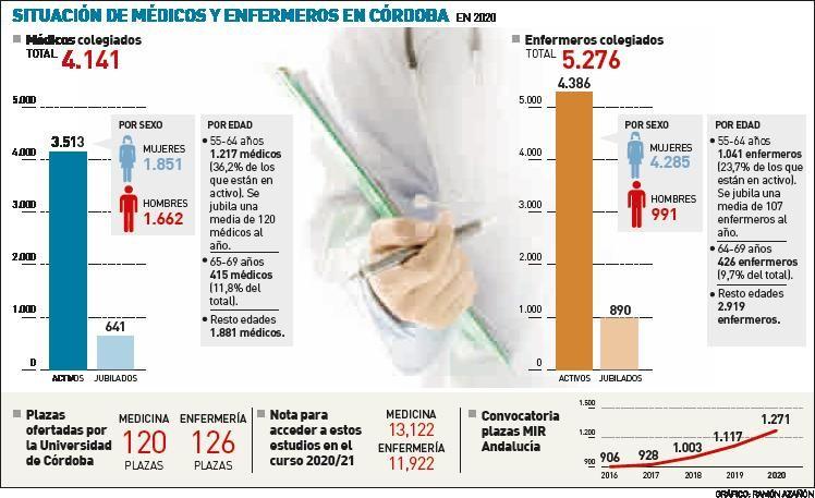Situación de los médicos y enfermeros en Córdoba.