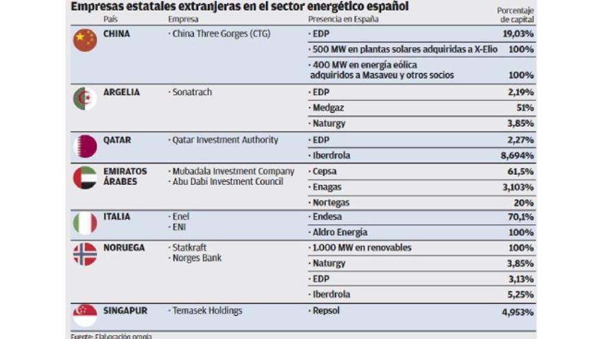 Diez empresas de siete estados foráneos operan en el sector energético español