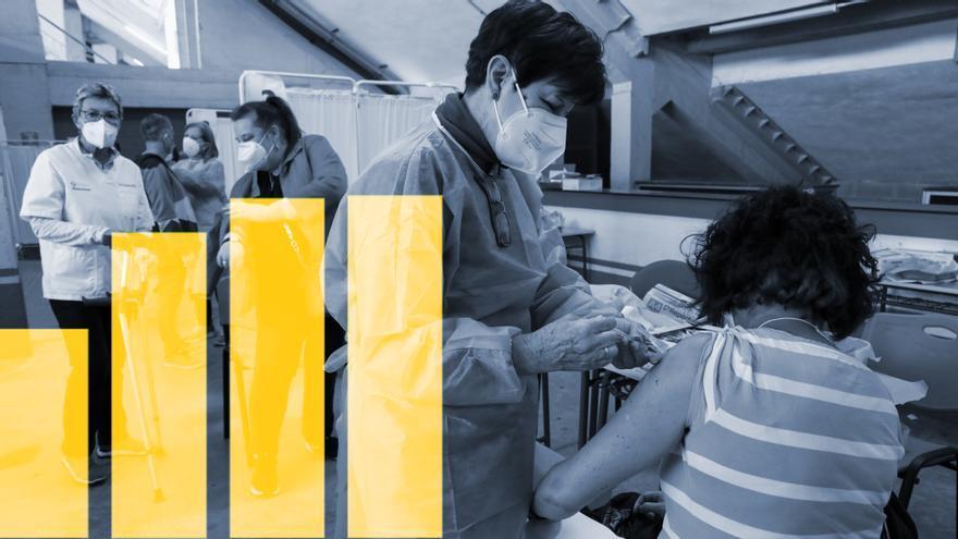 Asturias acelera el ritmo de vacunación y encara ya la inmunización de los menores de 40 años